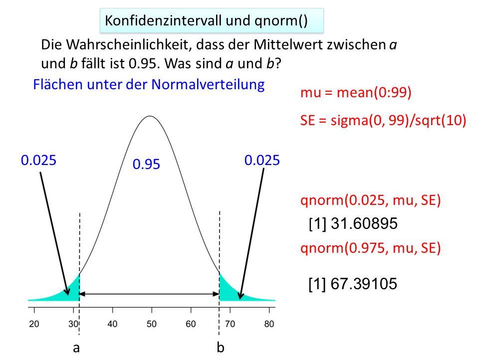 Konfidenzintervall und qnorm()