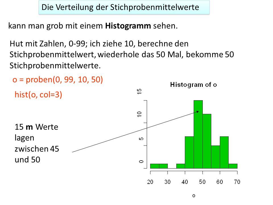 Die Verteilung der Stichprobenmittelwerte