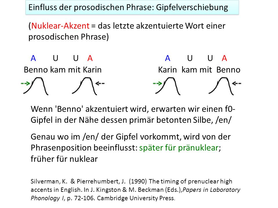 Einfluss der prosodischen Phrase: Gipfelverschiebung