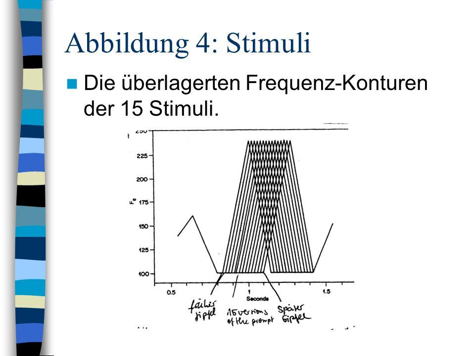 Abbildung 4: Stimuli Die überlagerten Frequenz-Konturen der 15 Stimuli.