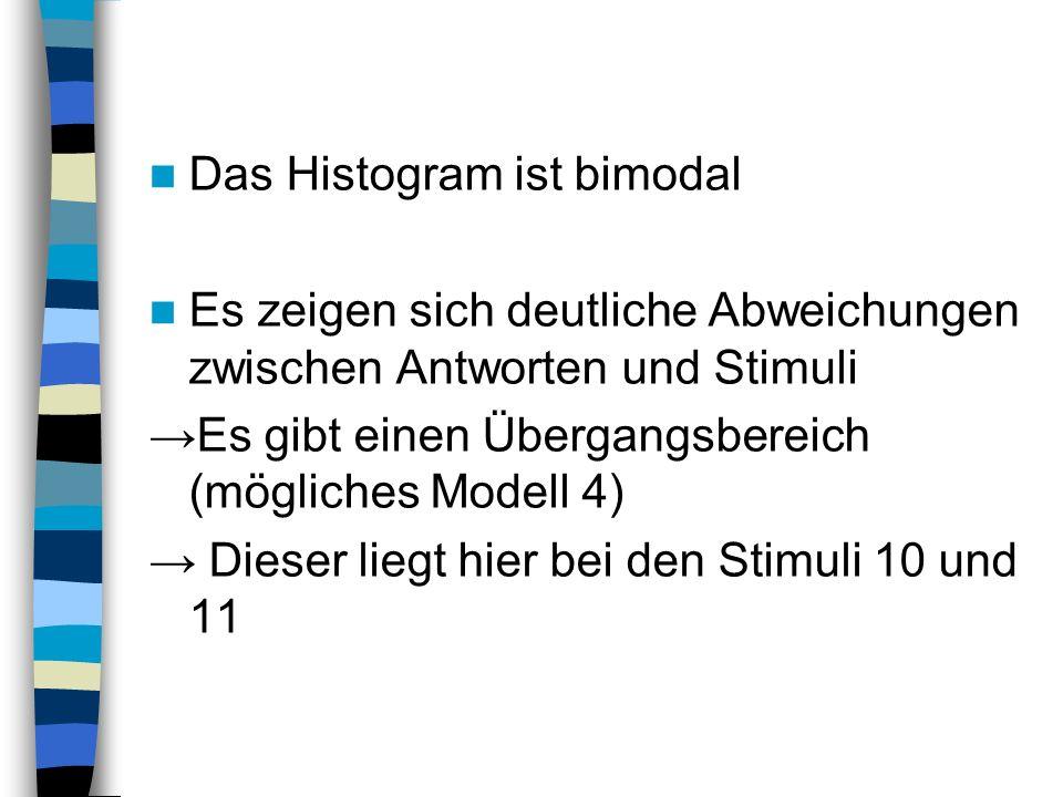 Das Histogram ist bimodal