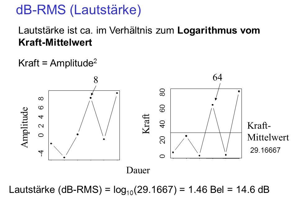 dB-RMS (Lautstärke) Lautstärke ist ca. im Verhältnis zum Logarithmus vom Kraft-Mittelwert. Kraft = Amplitude2.