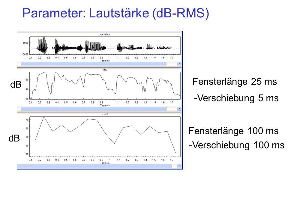 Parameter: Lautstärke (dB-RMS)