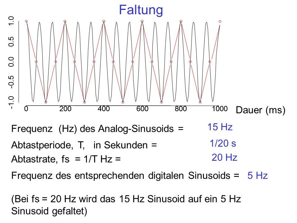 Faltung Dauer (ms) 15 Hz Frequenz (Hz) des Analog-Sinusoids =