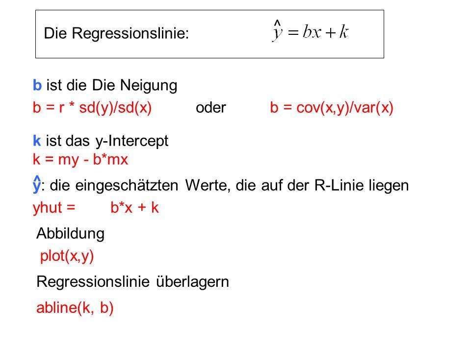 ^ Die Regressionslinie: b ist die Die Neigung. b = r * sd(y)/sd(x) b = cov(x,y)/var(x) oder. k ist das y-Intercept.