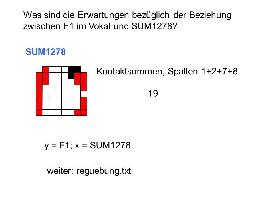Was sind die Erwartungen bezüglich der Beziehung zwischen F1 im Vokal und SUM1278