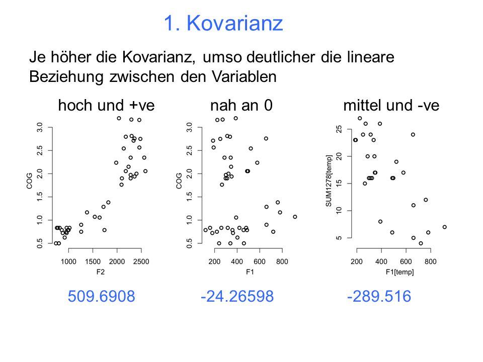 1. Kovarianz Je höher die Kovarianz, umso deutlicher die lineare Beziehung zwischen den Variablen. hoch und +ve.