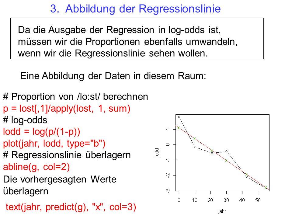 3. Abbildung der Regressionslinie