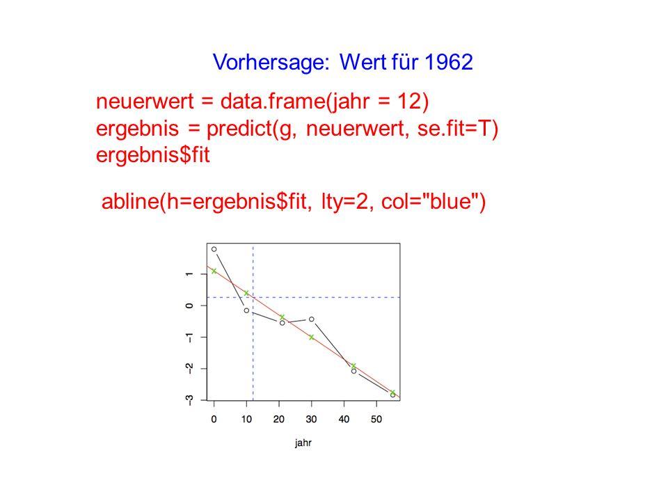 Vorhersage: Wert für 1962 neuerwert = data.frame(jahr = 12) ergebnis = predict(g, neuerwert, se.fit=T)