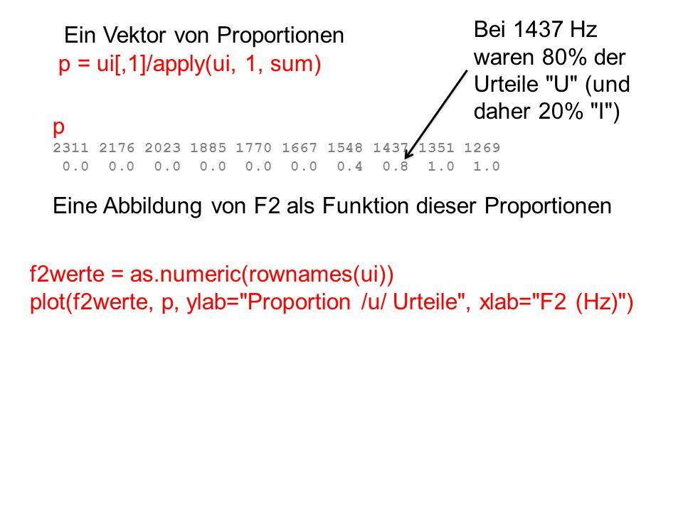 Bei 1437 Hz waren 80% der Urteile U (und daher 20% I )