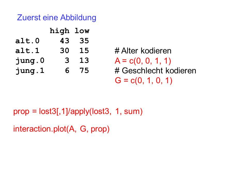 Zuerst eine Abbildung high low. alt.0 43 35. alt.1 30 15. jung.0 3 13. jung.1 6 75.