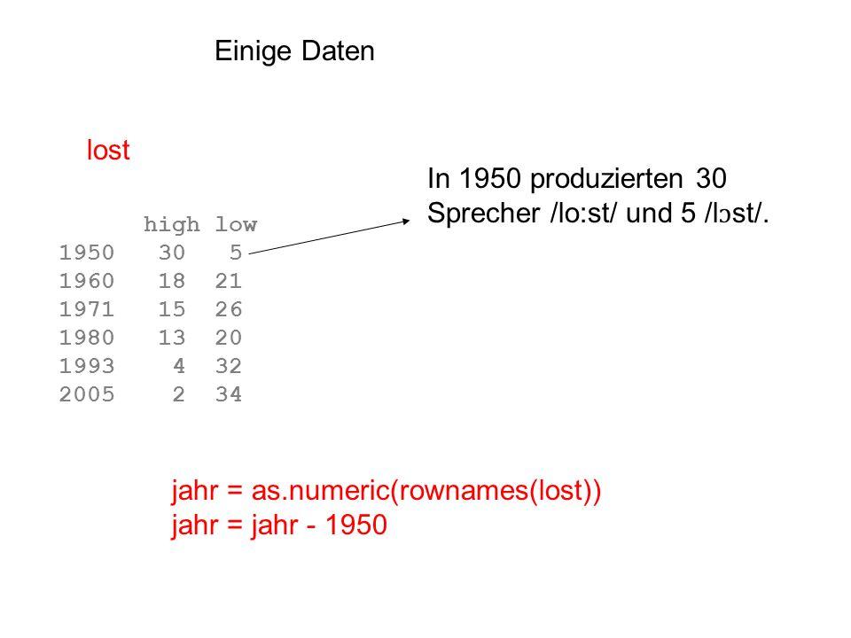 In 1950 produzierten 30 Sprecher /lo:st/ und 5 /lɔst/.