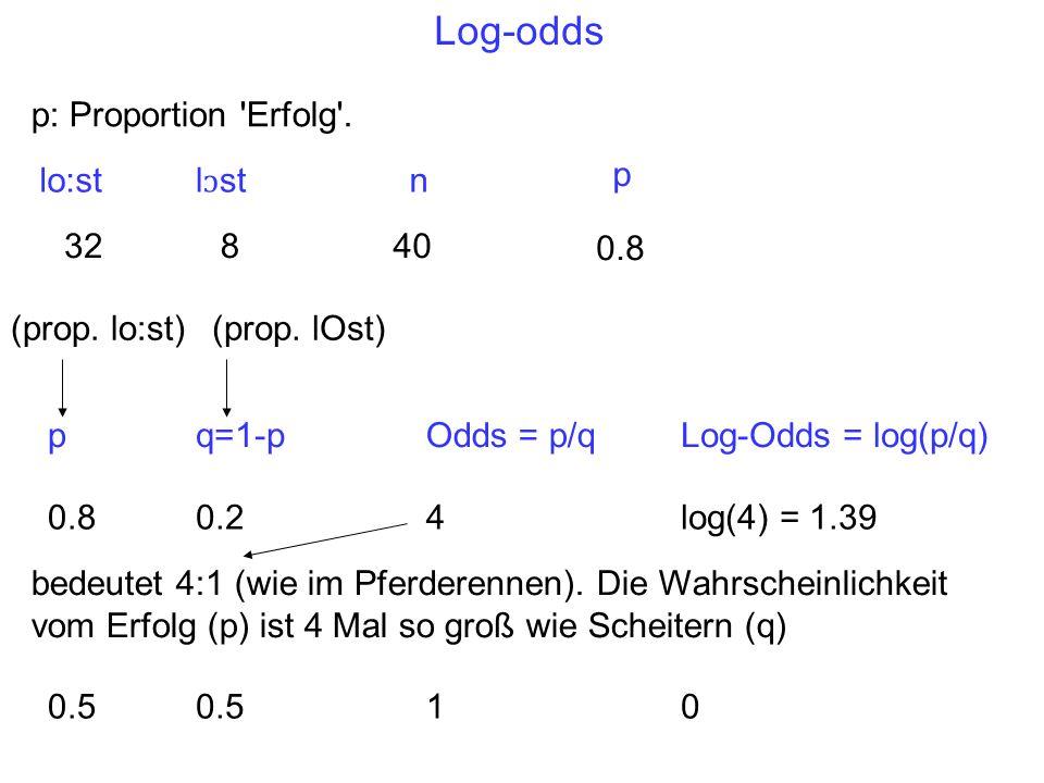Log-odds p: Proportion Erfolg . p lo:st lɔst n 32 8 40 0.8