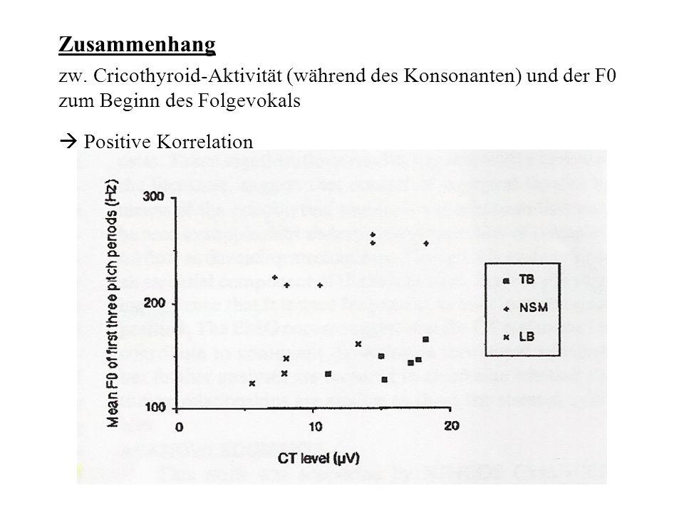 Zusammenhang zw. Cricothyroid-Aktivität (während des Konsonanten) und der F0 zum Beginn des Folgevokals.