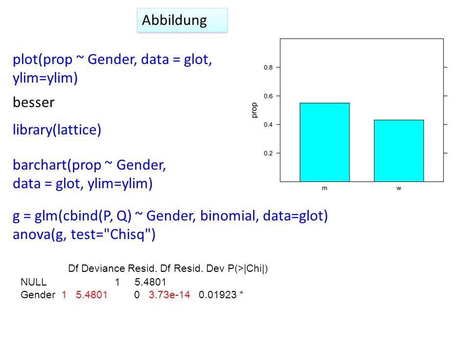 plot(prop ~ Gender, data = glot, ylim=ylim)