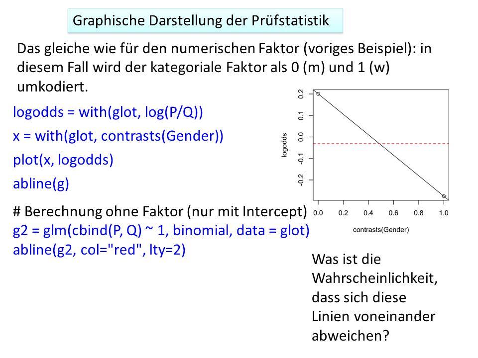 Graphische Darstellung der Prüfstatistik