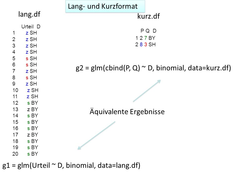 g2 = glm(cbind(P, Q) ~ D, binomial, data=kurz.df)