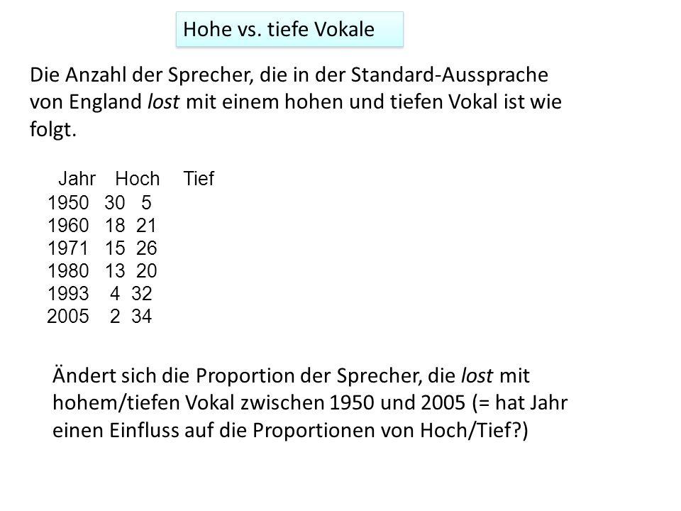 Hohe vs. tiefe Vokale Die Anzahl der Sprecher, die in der Standard-Aussprache von England lost mit einem hohen und tiefen Vokal ist wie folgt.