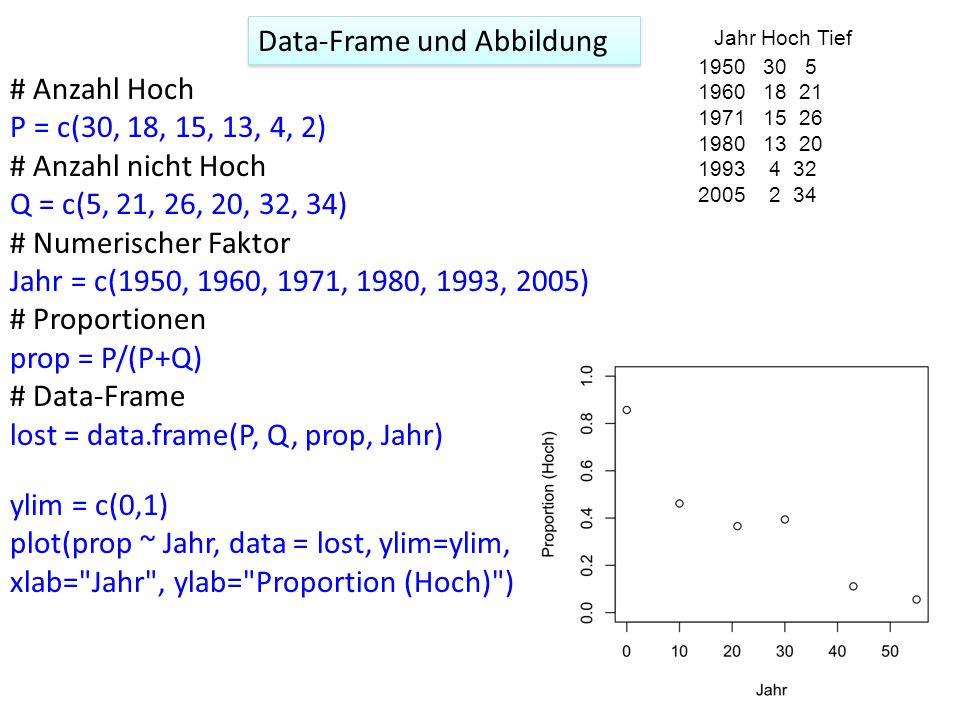 Data-Frame und Abbildung