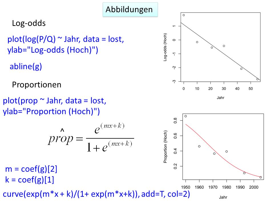 Abbildungen Log-odds. plot(log(P/Q) ~ Jahr, data = lost, ylab= Log-odds (Hoch) ) abline(g) Proportionen.
