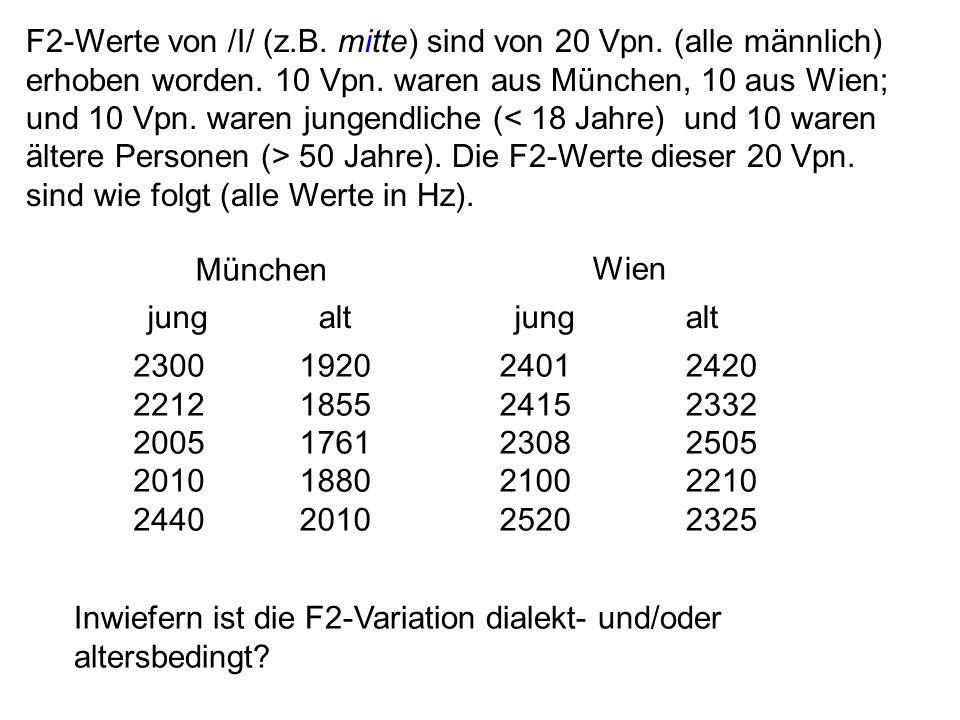 F2-Werte von /I/ (z. B. mitte) sind von 20 Vpn