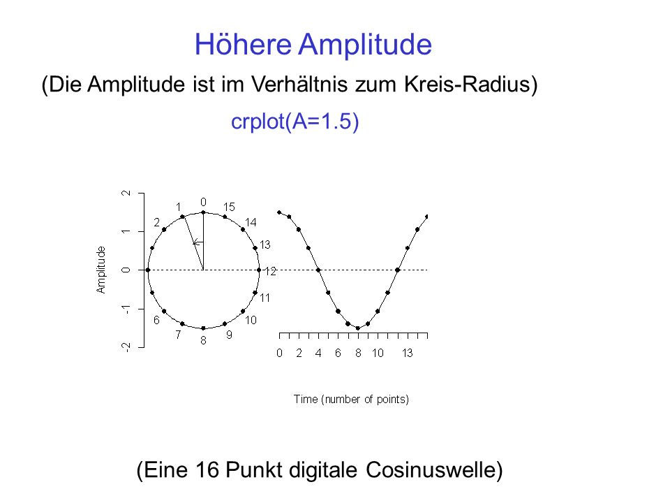 Höhere Amplitude (Die Amplitude ist im Verhältnis zum Kreis-Radius)