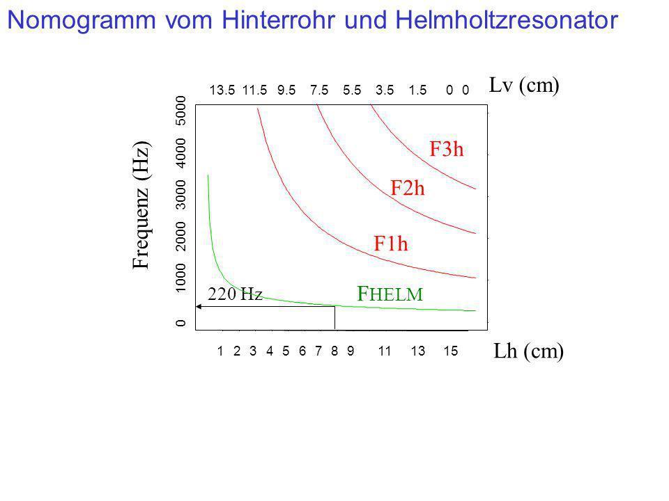 Nomogramm vom Hinterrohr und Helmholtzresonator