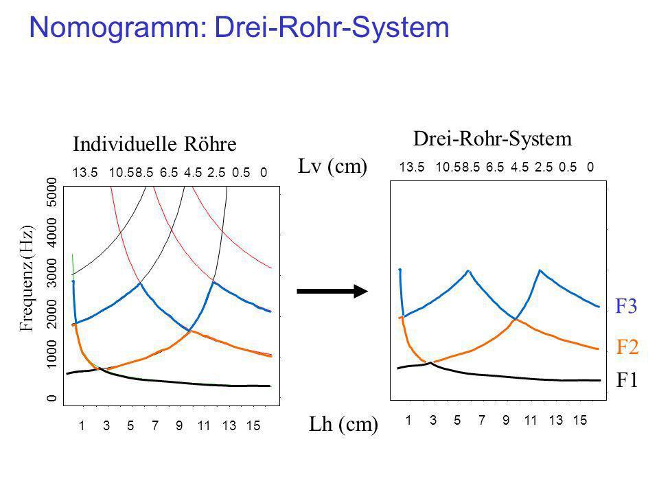 Nomogramm: Drei-Rohr-System