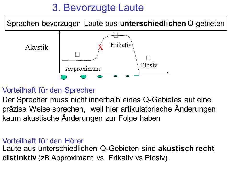 3. Bevorzugte Laute Sprachen bevorzugen Laute aus unterschiedlichen Q-gebieten. Ö. Frikativ. Akustik.