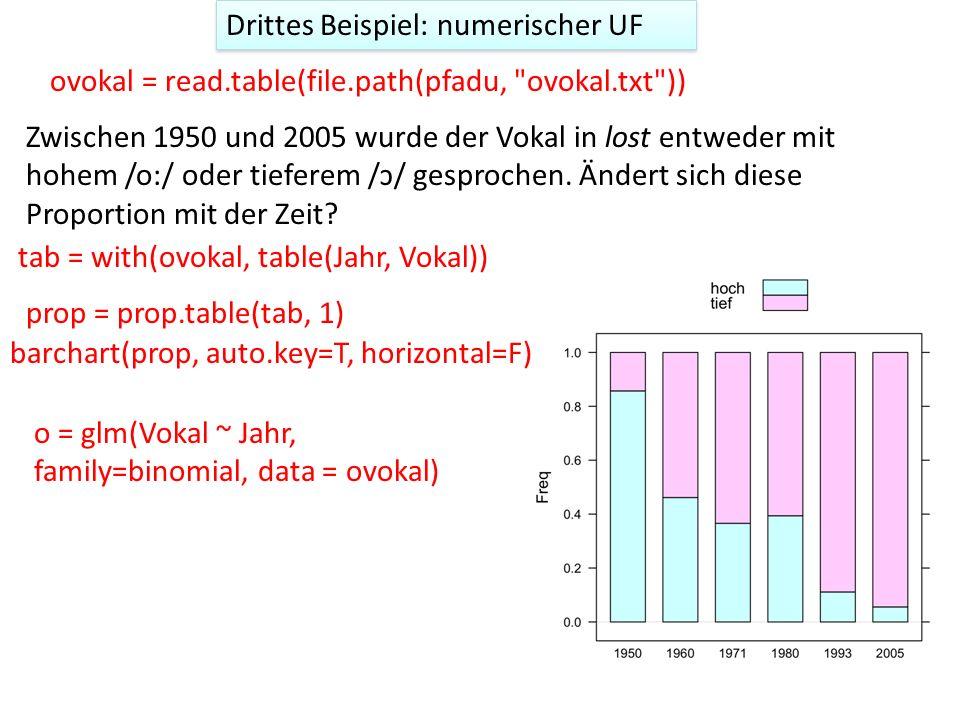 Drittes Beispiel: numerischer UF