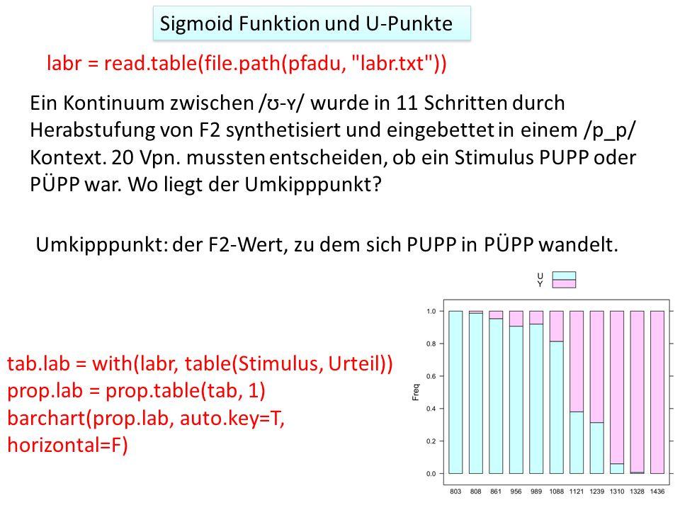 Sigmoid Funktion und U-Punkte