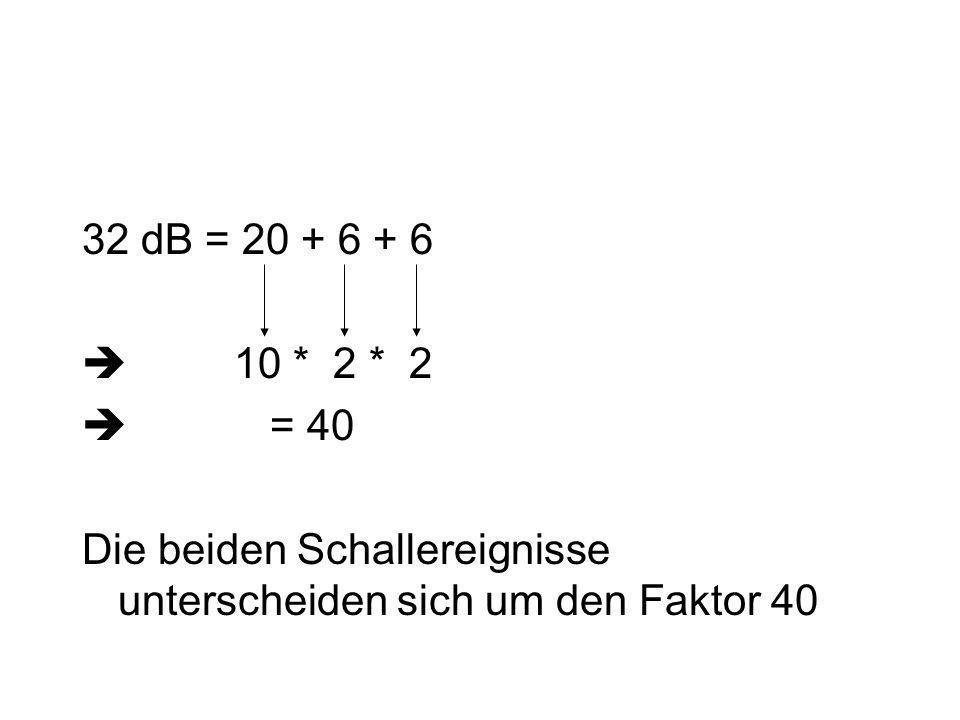 32 dB = 20 + 6 + 6  10 * 2 * 2. = 40.