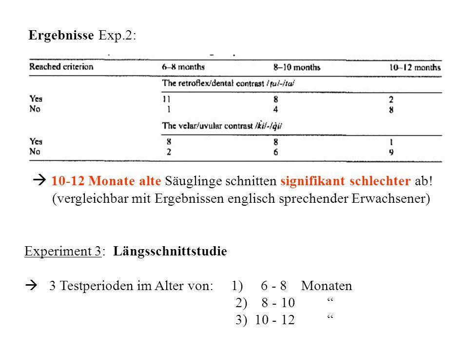 Ergebnisse Exp.2:  10-12 Monate alte Säuglinge schnitten signifikant schlechter ab! (vergleichbar mit Ergebnissen englisch sprechender Erwachsener)