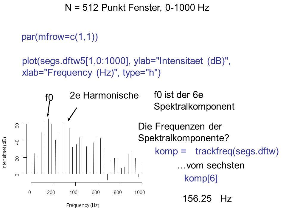 f0 ist der 6e Spektralkomponent 2e Harmonische