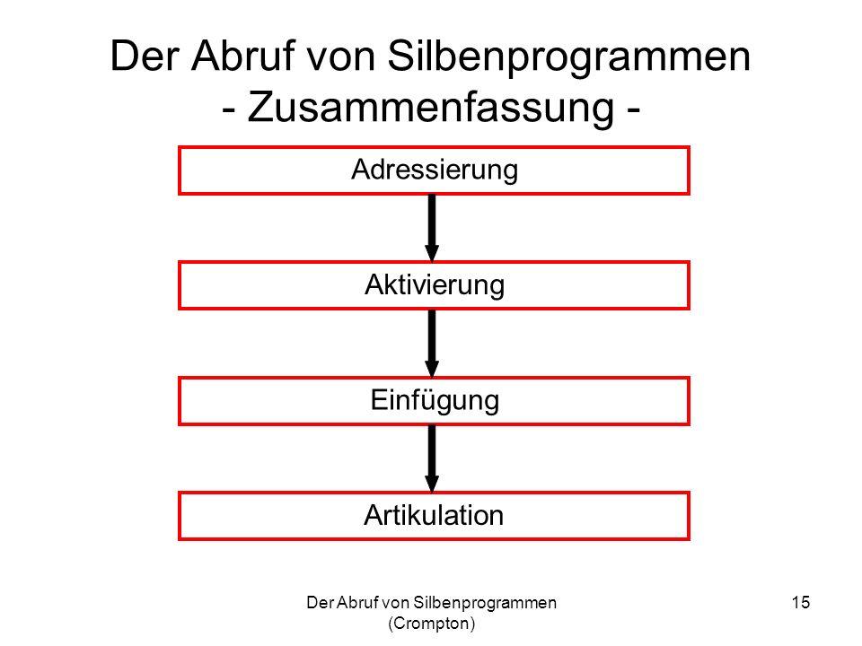 Der Abruf von Silbenprogrammen - Zusammenfassung -