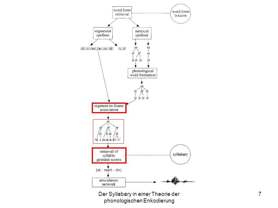 Der Syllabary in einer Theorie der phonologischen Enkodierung