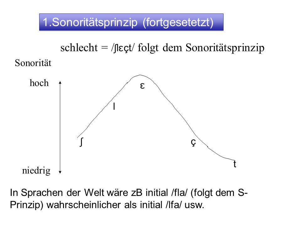 1.Sonoritätsprinzip (fortgesetetzt)
