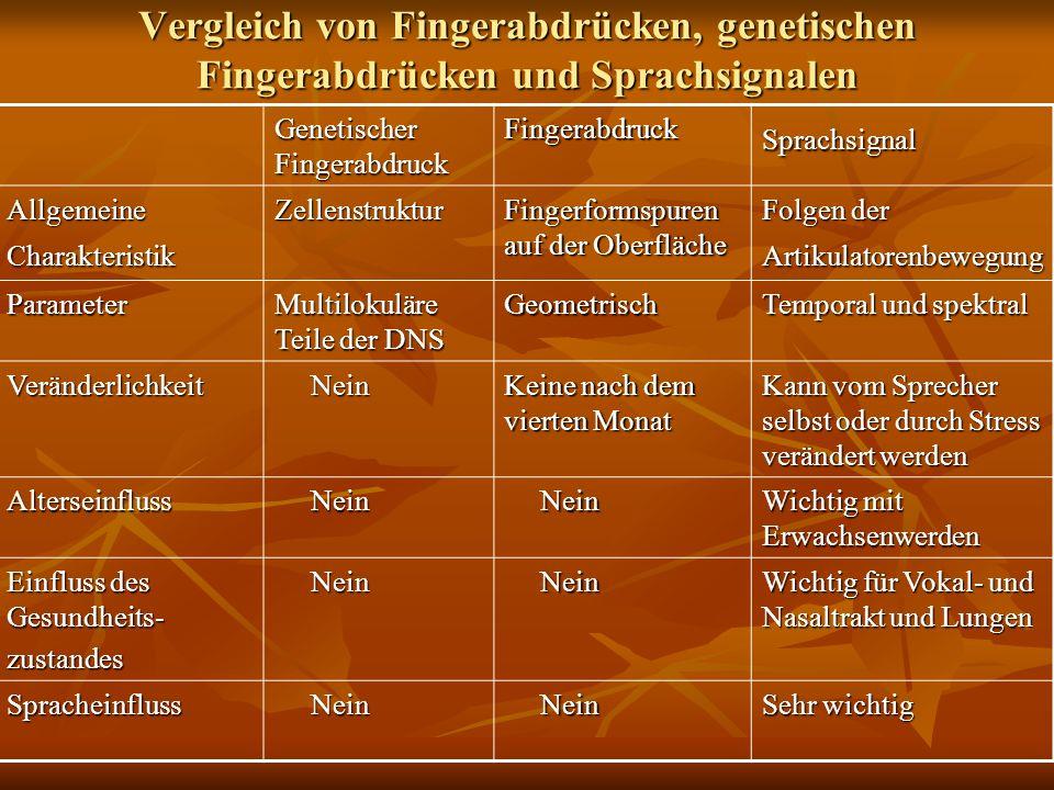 Vergleich von Fingerabdrücken, genetischen Fingerabdrücken und Sprachsignalen