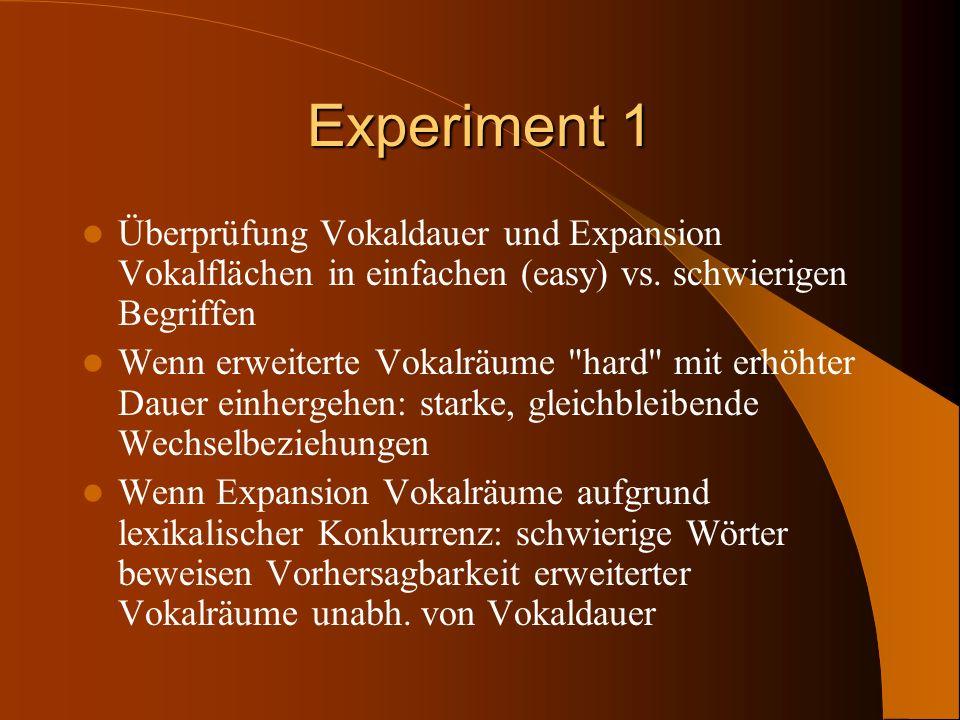 Experiment 1 Überprüfung Vokaldauer und Expansion Vokalflächen in einfachen (easy) vs. schwierigen Begriffen.