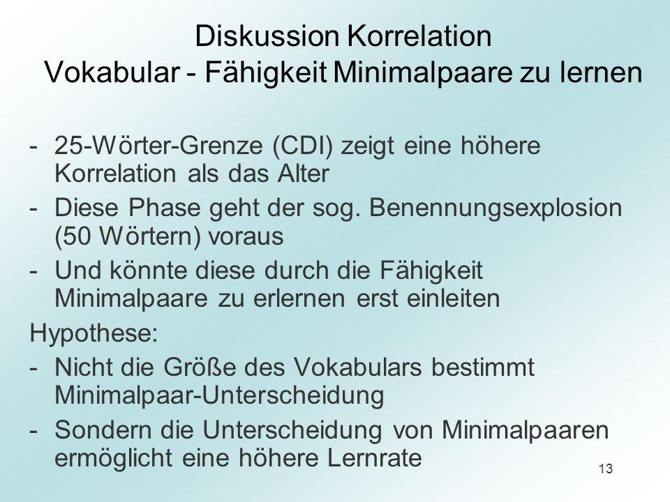 Diskussion Korrelation Vokabular - Fähigkeit Minimalpaare zu lernen