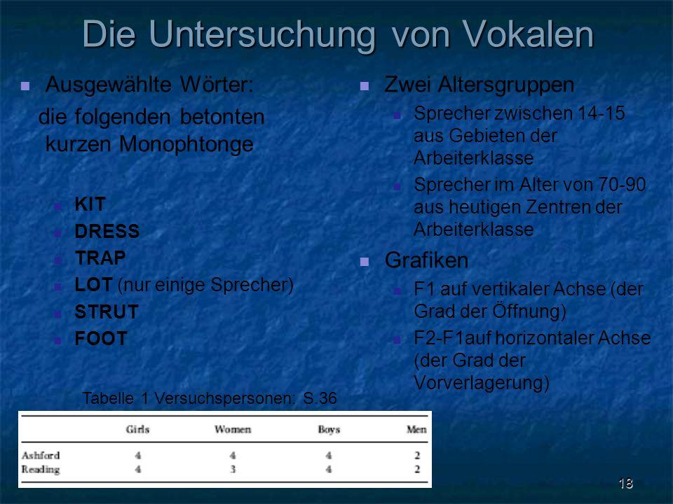 Die Untersuchung von Vokalen