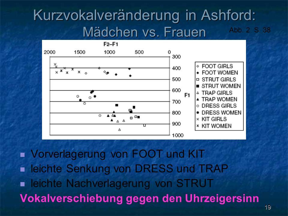 Kurzvokalveränderung in Ashford: Mädchen vs. Frauen
