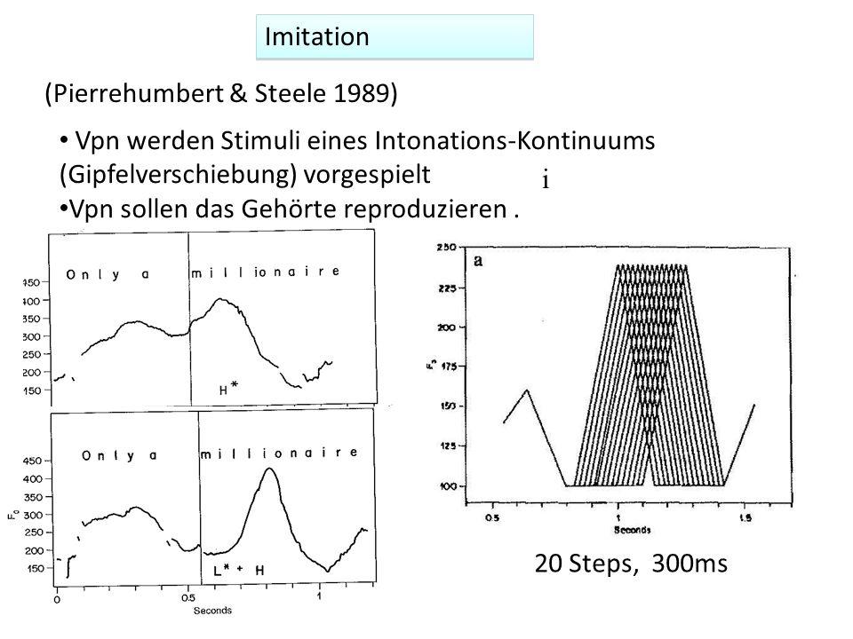 Imitation (Pierrehumbert & Steele 1989) Vpn werden Stimuli eines Intonations-Kontinuums (Gipfelverschiebung) vorgespielt.