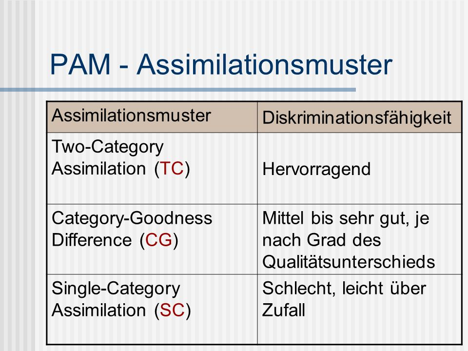 PAM - Assimilationsmuster