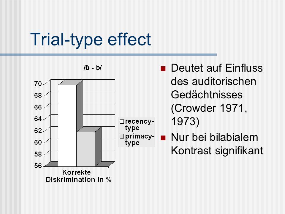 Trial-type effect Deutet auf Einfluss des auditorischen Gedächtnisses (Crowder 1971, 1973) Nur bei bilabialem Kontrast signifikant.