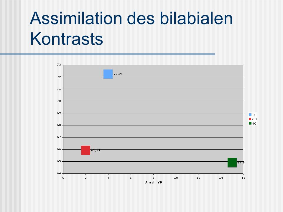 Assimilation des bilabialen Kontrasts