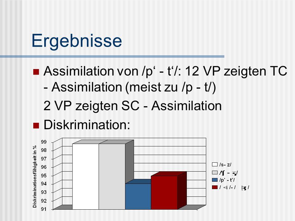 Ergebnisse Assimilation von /p' - t'/: 12 VP zeigten TC - Assimilation (meist zu /p - t/) 2 VP zeigten SC - Assimilation.