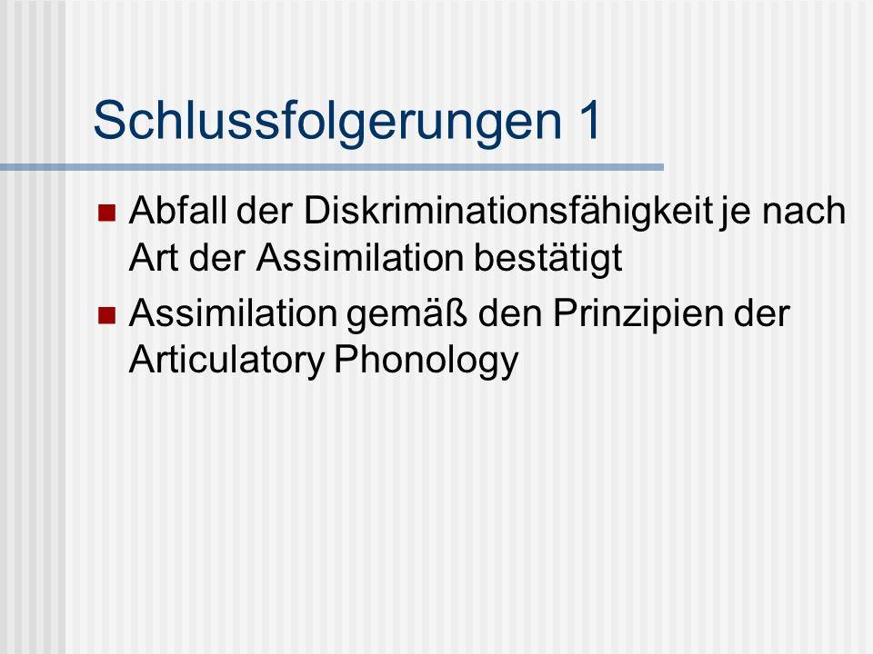Schlussfolgerungen 1 Abfall der Diskriminationsfähigkeit je nach Art der Assimilation bestätigt.