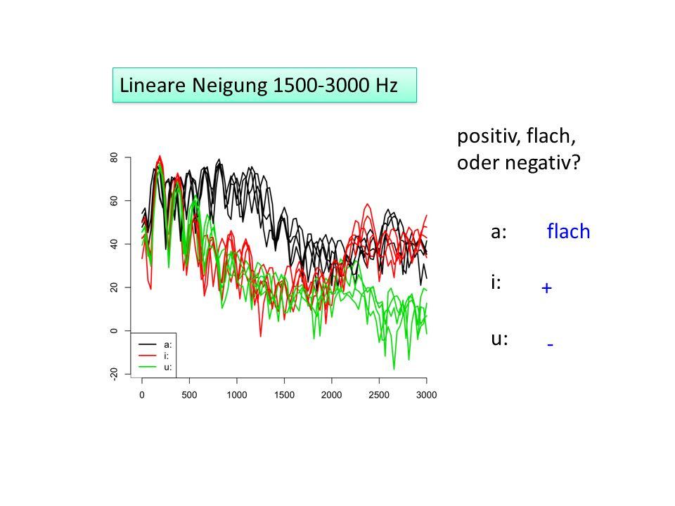 Lineare Neigung 1500-3000 Hz positiv, flach, oder negativ a: flach + - i: u: