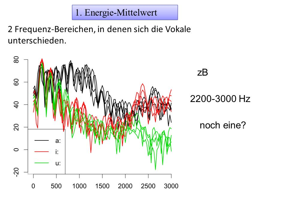 1. Energie-Mittelwert 2 Frequenz-Bereichen, in denen sich die Vokale unterschieden. zB. 2200-3000 Hz.